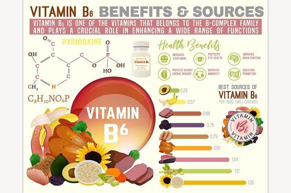 Vitamin B6 Infographic B6 Vitamin Benefits Vitamins Benefits Of Vitamin A
