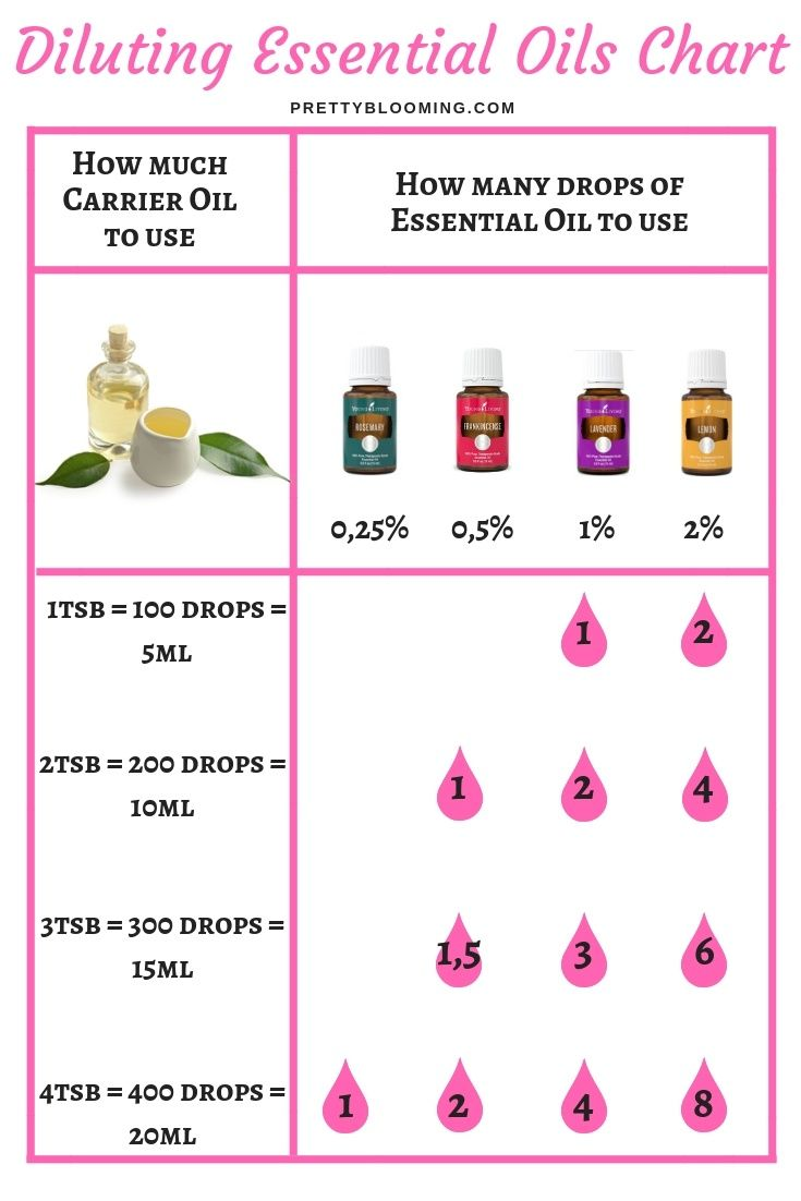 How To Properly Dilute Your Essential Oils Diluting Essential Oils Chart Myrrh Essential Oil Essential Oil Chart Diluting Essential Oils
