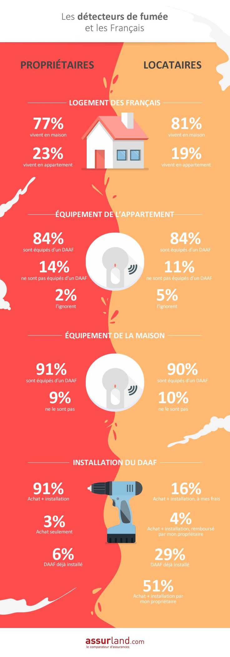 A l'occasion des 2 ans de la loi Morange qui pose l'obligation d'installation d'un détecteur de fumée dans le logement d'habitation, le comparateur d'assurances Assurland.com fait le point sur le taux d'équipement des foyers français.