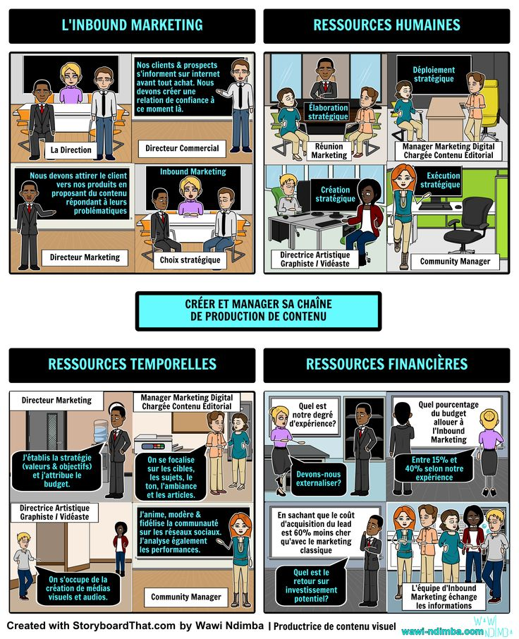[#Storyboard] Chaîne de production de #contenu. Voici les 3 ressources à posséder avant de produire du #contenu cc via @ #webmarketing #contenucaptivant #contentmarketing