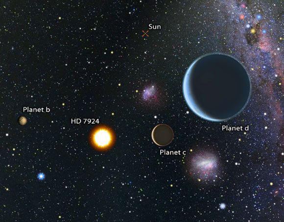 The planetary system HD 7924. A team of astronomers using three ground-based telescopes in the United States has discovered two super-Earths around a nearby star known as HD 7924. HD 7924 is a 7th magnitude K-dwarf star, with a radius of around 78 percent that of the Sun. It is located in the constellation Cassiopeia, roughly 54 light-years away. Image credit: Karen Teramura / Benjamin Fulton / UH IfA.