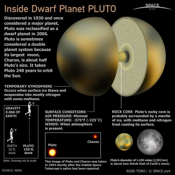 Dwarf planet Pluto was discovered in 1930 and was once considered to be the ninth planet from the sun in Earth's solar system.