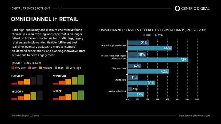 How Saks Sacks Its Competitors with a Better Customer Experience (#CX) Strategy | Centric Digital