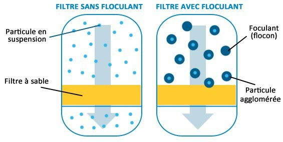 Floculation Piscine Solution Eau Trouble Piscine Floculant