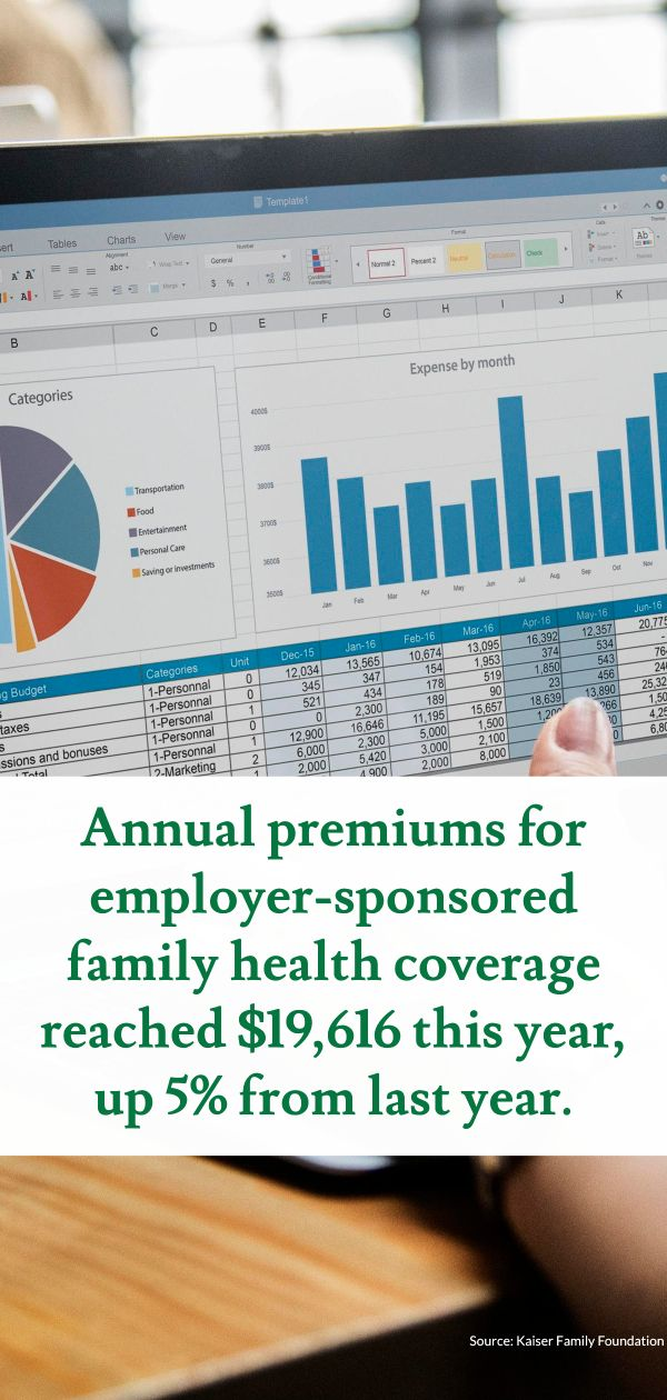 Annual Premiums For Employer Sponsored Family Health Coverage Reached 19 616 This Year Up 5 Business Health Insurance Health Insurance Broker Family Health