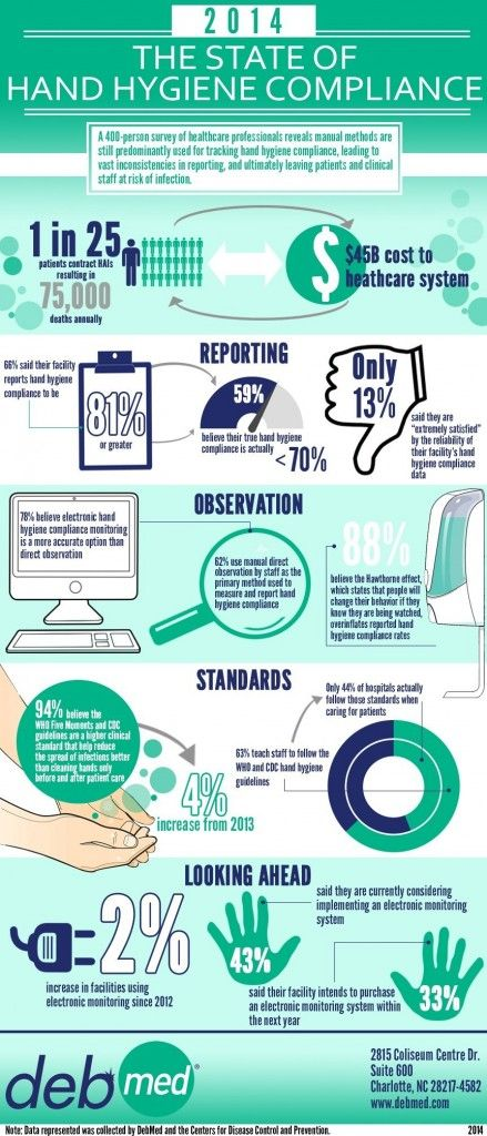 Debmed Infographic Hospital Hand Hygiene Business