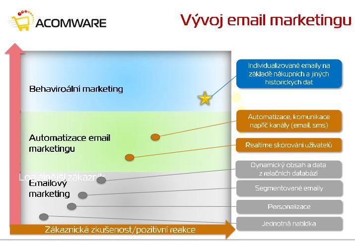 Direct mail, který neotravuje, ale prodává : Marketing journal