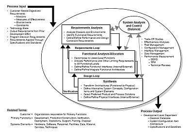 Systems engineering process - Wikipedia, the free encyclopedia