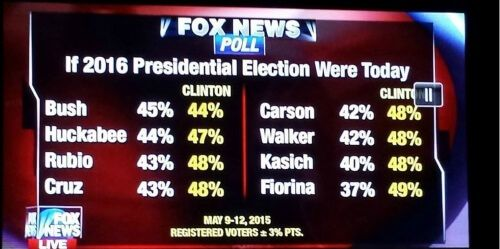 Something Strange About This Fox News 2016 Presidential Poll Has Many Up In Arms