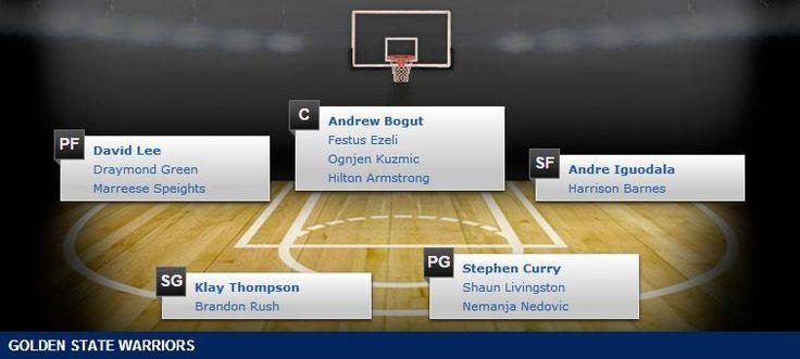 Golden State Warriors Depth Chart - 2014-15 NBA Season