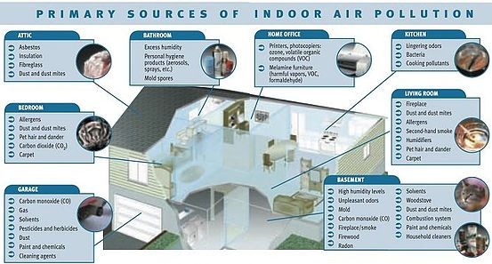 Indoor Air Quality Mapping Services By Miami Mold Specialist Http