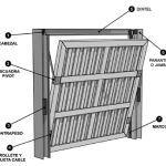 Cómo realizar un portón levadizo (Imágenes)