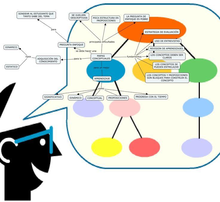 Breviario sobre la utilidad de los mapas conceptuales | Formación Docentes y Tutores Clínicos / Bol docTUtor educ med. / ISSN 2173-8262