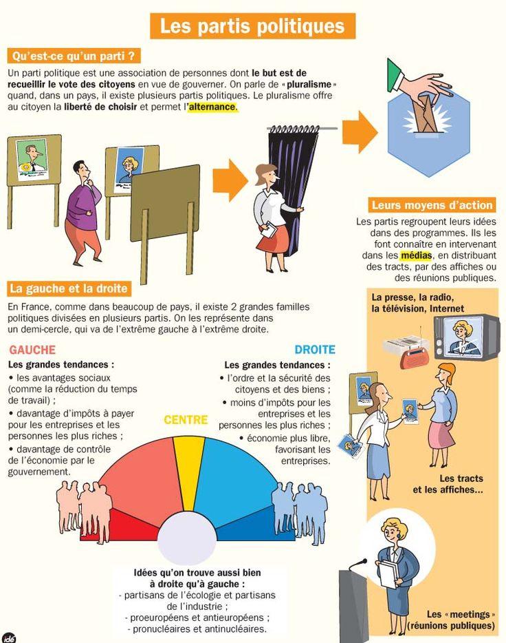 106 best Société qui es-tu ? images on Pinterest Knowledge, French