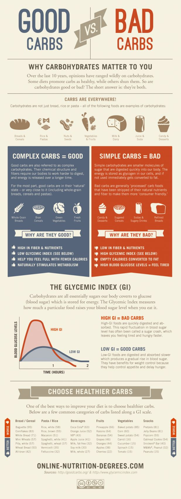 The nutrition wars over carbs during the last 10 years have led to some serious confusion about carbohydrates their effects on our bodies and their place in a balanced diet. Are carbs good for you or bad for you? The real answer is there are good carbs and bad carbs. This infographic helps you to distinguish between the two.