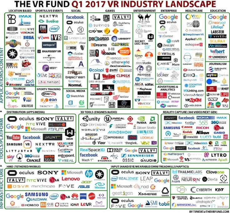 Q1 2017 VR Industry Landscape (The VR Fund - Jul'17)    The Venture Reality Fund reported that the landscape of companies it tracks in the virtual reality market grew more than 40 percent in 2016. The largest area of growth was in content companies that…