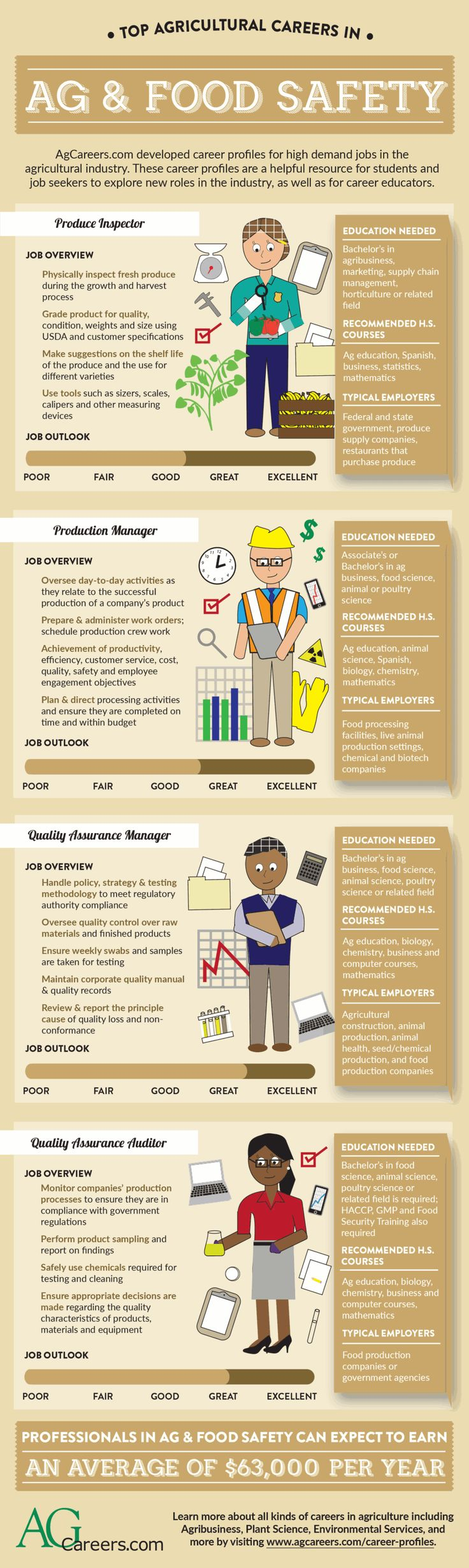 Top Agricultural Careers in Ag & Food Safety – AgCareers.com developed career profiles for high demand jobs in the agricultural industry. Explore the top careers in ag and food safety and find out the education needed, recommended high school coursework, job outlook and typical employers. More information on other agricultural career profiles can be found here:  http://www.agcareers.com/career-profiles/