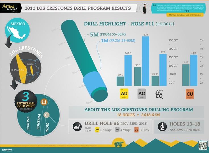 2011 Los Crestones Drill Program Update