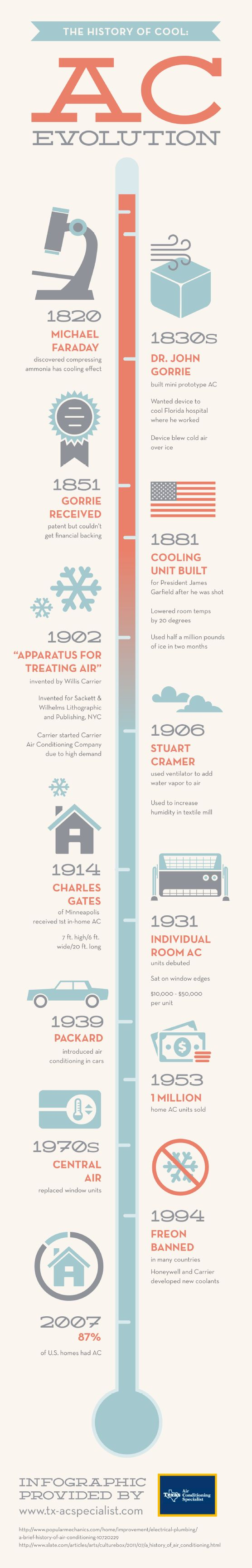 In 1931, individual room AC units made their debut. At the time, each unit cost between $10,000 and $50,000. Check out this infographic to learn about air conditioners and how they evolved into the efficient cooling units they are today.
