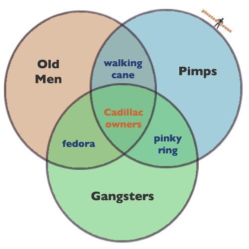 7 Best Funny Venn Diagrams Images On Pinterest Sjove Ting