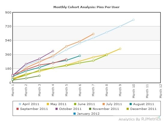 This chart shows pins per user based on what month that user signed up. Back in April, users were sharing more things on Pinterest, probably because the traffic was organic -- the press hadn't picked up on Pinterest yet.: Pinterest Cohort, Pinterest Inge, Pinterest Curat, Pinterest Analyt, Pinterest Traffic, Pinterest Data, Pinterest Amazing, Pinterest Marketing, Bei Pinterest