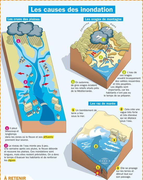 Fiche exposés : Les causes des inondations