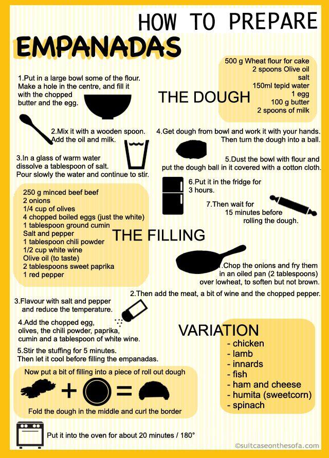 How to prepare Empanadas / Argentinian Food Recipe Infographics