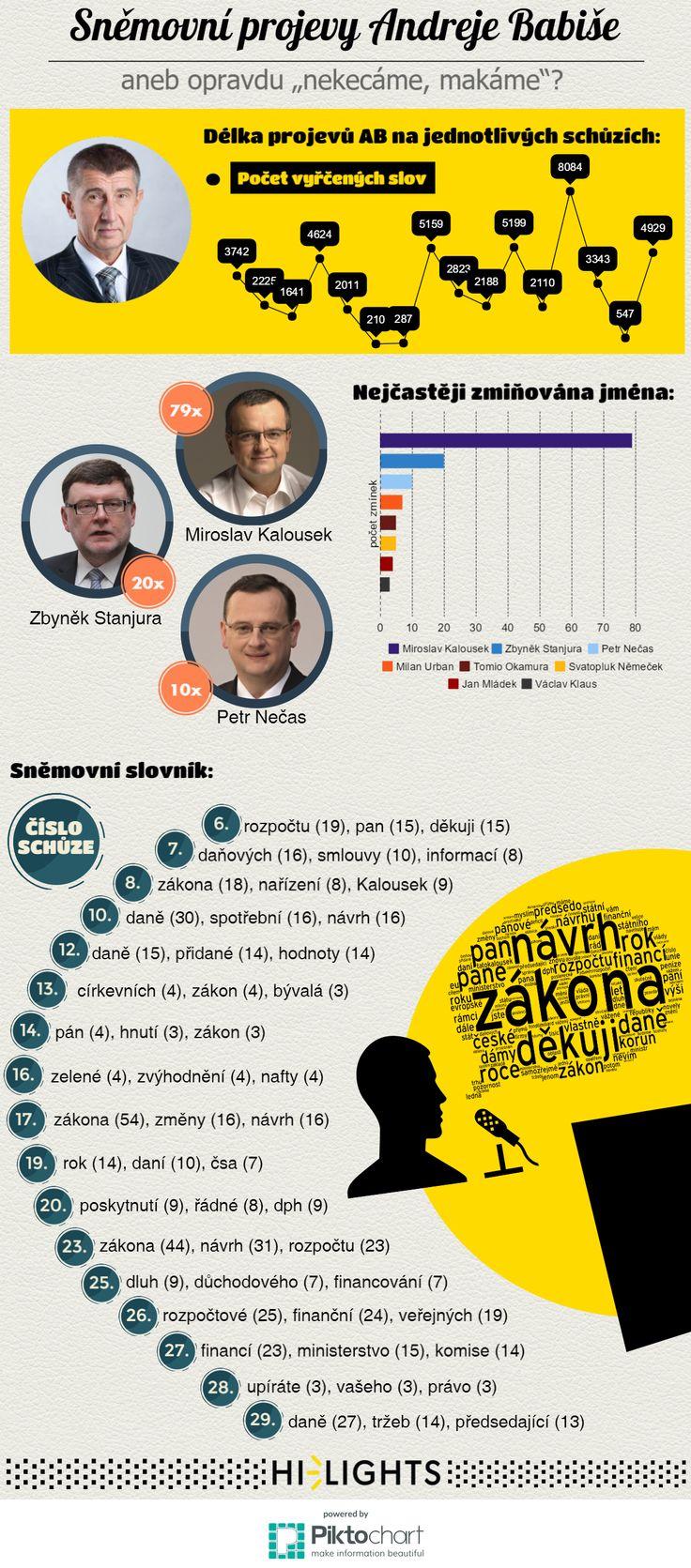 Rozebrali jsme všech 49 122 slov vyřčených Andrejem Babišem na sněmovních schůzích