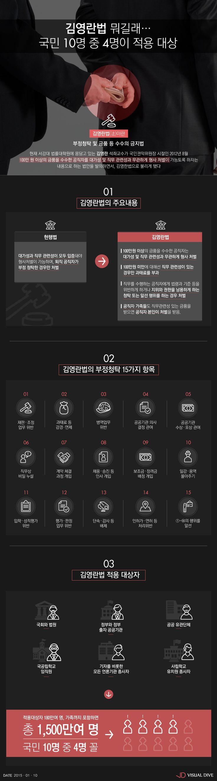 ' 김영란법 ' 국회 소위 통과…국민 10명 중 4명이 적용대상자 [인포그래픽] #corruptible / #Infographic ⓒ 비주얼다이브 무단 복사·전재·재배포 금지