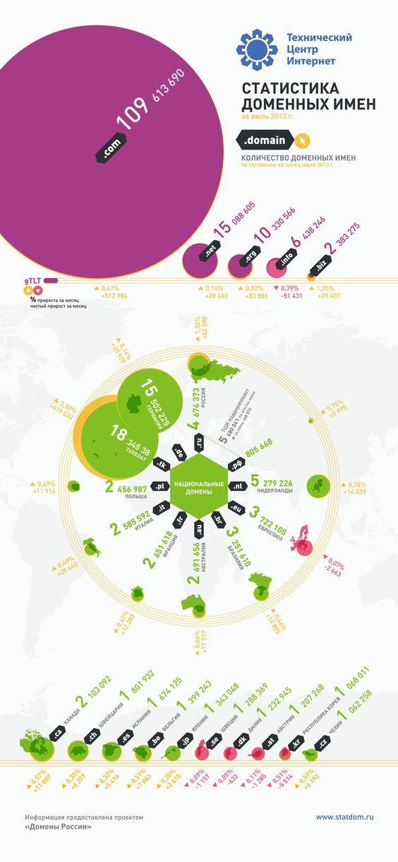 Инфографика: Статистика доменных имен: июль 2013 - Runet Как Google и Яндекс относятся к сайтам: