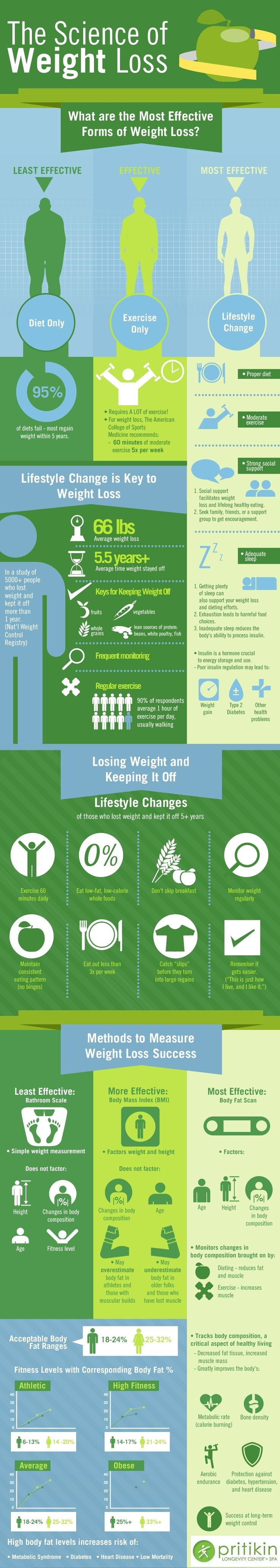 weight loss food: http://www.facefinal.com/2013/03/5-Essential-Steps-In-Losing-Weight-For-Optimum-Health.html