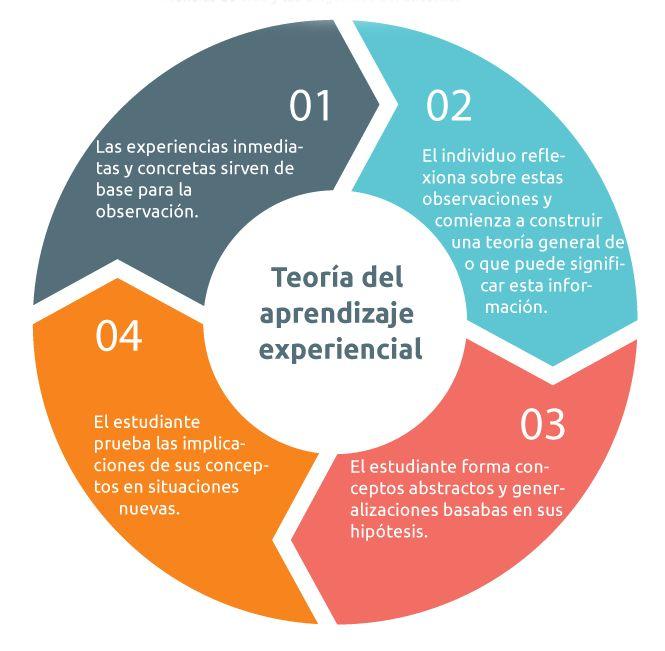 ... Teoría del aprendizaje experencial. La teoría de los estilos de aprendizaje de Kolb.