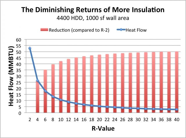 The Diminishing Returns of Adding Insulation | GreenBuildingAdvisor.com
