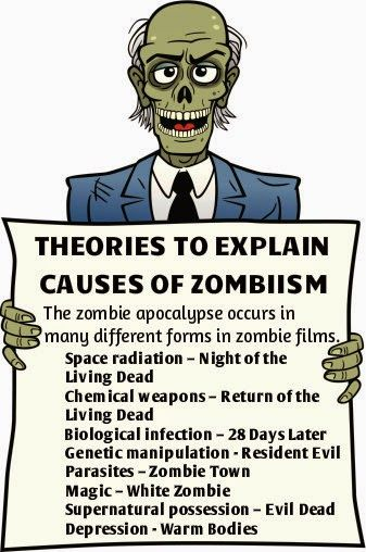 Zombob's Zombie News and Reviews: What causes zombies?