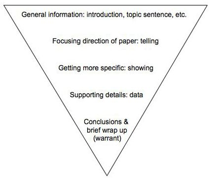 pyramids sentence structure A simple formula for writing in the inverted pyramid style used in journalism & writing for the web  you allow your readers to skim through the first sentences of every paragraph to get a quick overview of your entire article  journalists are taught to write news stories using this inverted pyramid structure they front-load their.
