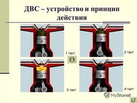 Принцип действия двигателя внутр сгорания.Знания по физике