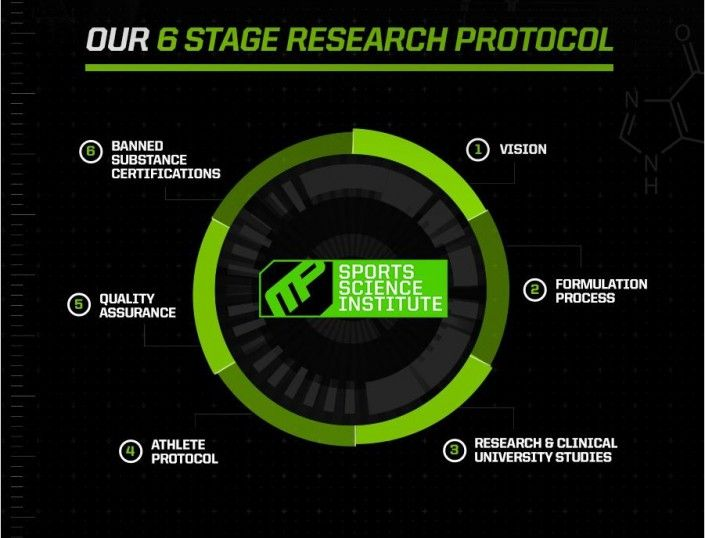 MUSCLEPHARM LAUNCHES SCIENCE AND RESEARCH-DRIVEN WEBSITE FOR CONSUMERS