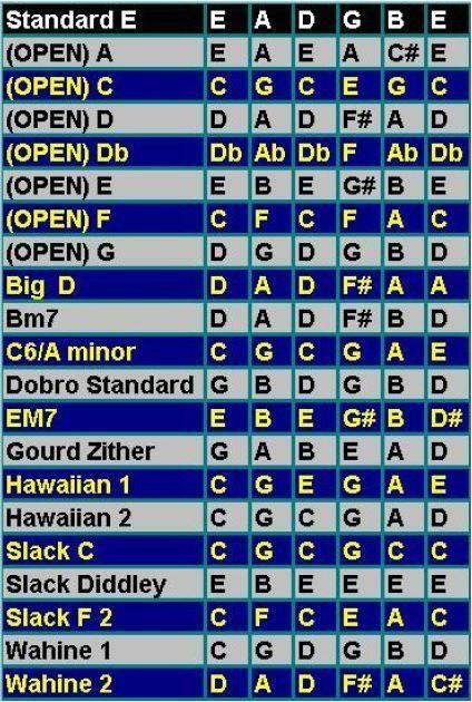 Open Tuning Chart :: 7 Open Tunings :: 14 Alternate Tunings