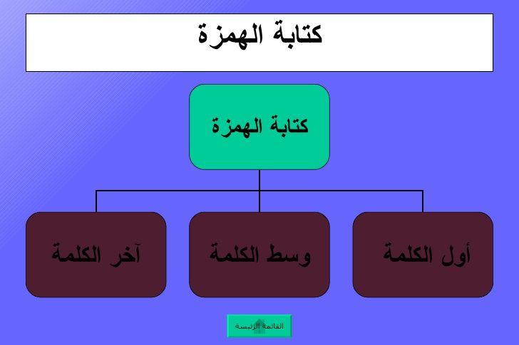 قواعد كتابة الهمزة في اللغة العربية Bathroom Scale