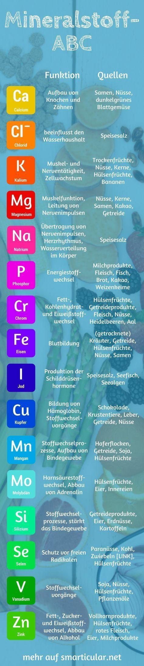 Mineralstoff-ABC: Wofür sie gut sind und worin sie stecken