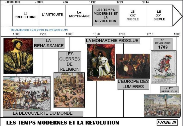 Histoire : la Révolution, la 1ère République