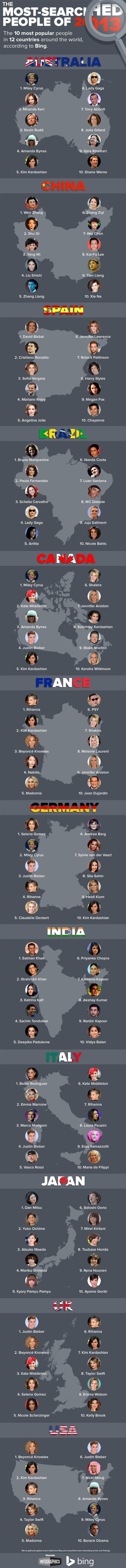 In the infographic below, you'll see the top 10 most-searched people across 12 countries: Australia, China, Spain, Brazil, Canada, France, Germany, India, Italy, Japan, the UK and the U.S. From movie stars and musicians to athletes and politicians, there's a broad range of people who were top of mind in 2013.
