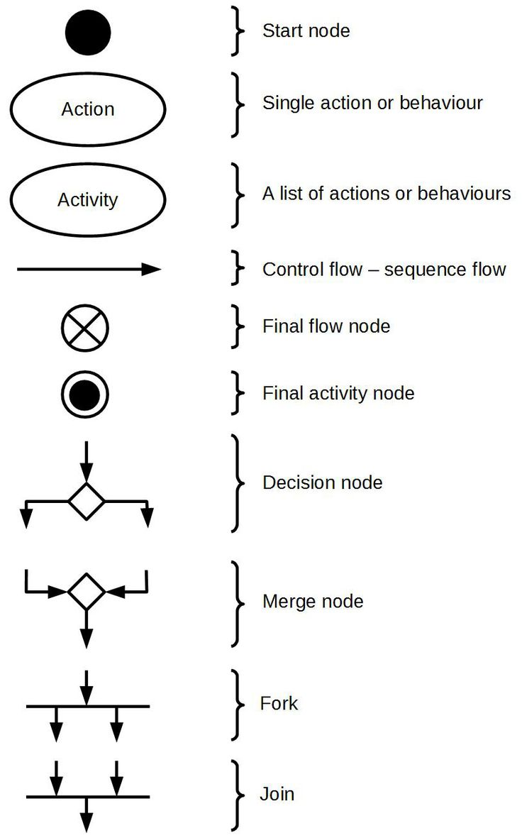 activity-diagram-symbols.jpg (818×1316)