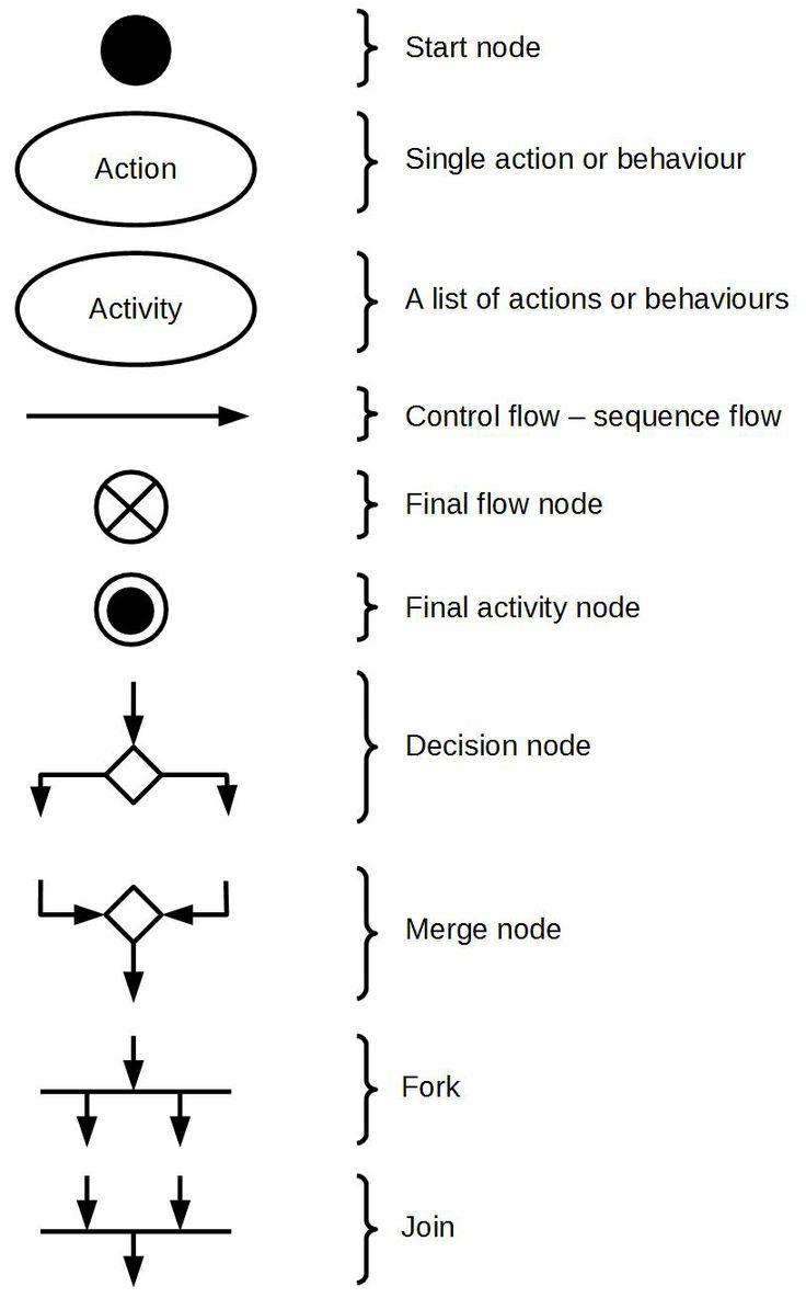 17+ best images about UML: activity diagram on Pinterest ...