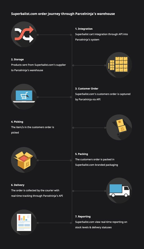 7 best E-commerce Strategies images on Pinterest Online marketing - api calculation spreadsheet