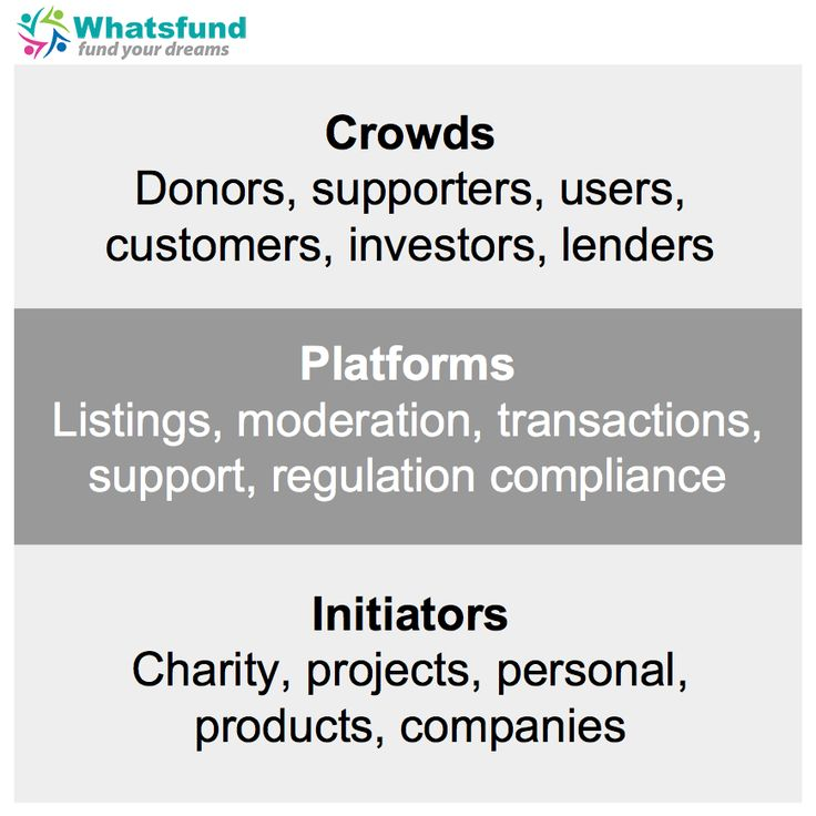 Crowdfunding Models.  Fund Your Dreams via Whatsfund.com