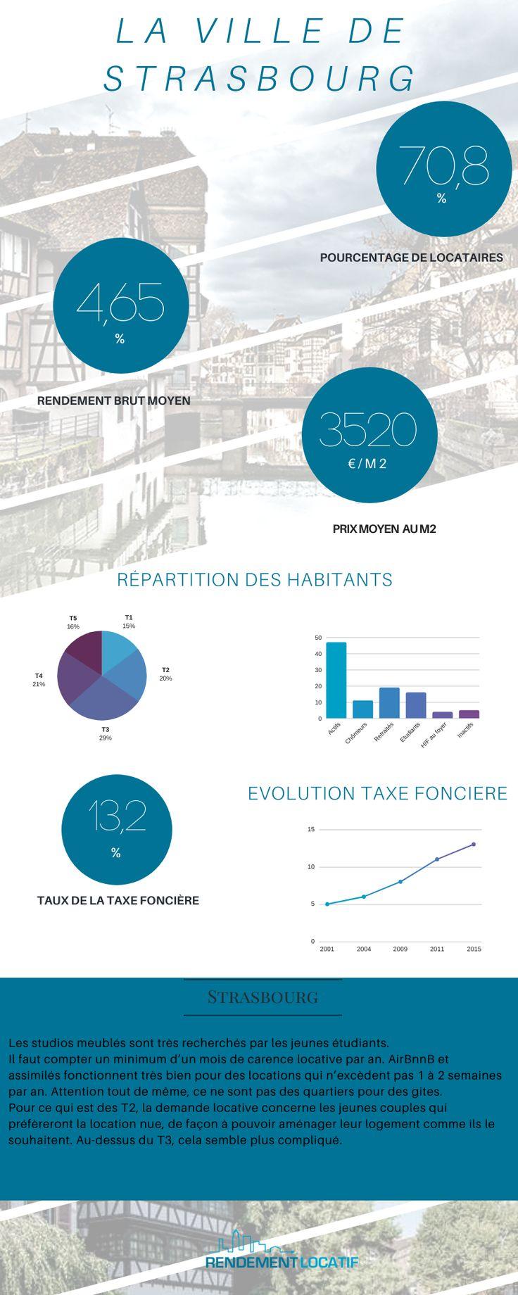 Investissement Locatif Strasbourg 67000 Rendement Investissement Taxe Fonciere Strasbourg