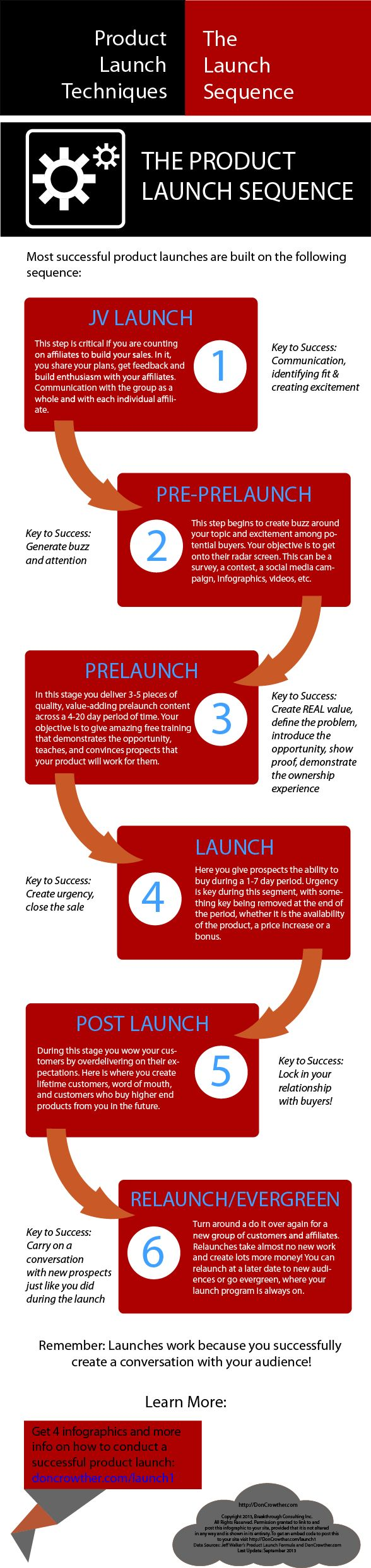 Infographic - The 6 essential elements of a successful product launch sequence http://doncrowther.com/featured/the-product-launch-sequence