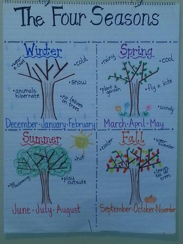 Four Seasons anchor chart