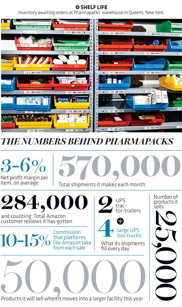 So you never thought selling tens of thousands of everyday, low-margin products online would make a great business and a great story? Neither did the guys behind Pharmapacks. Until they did it.